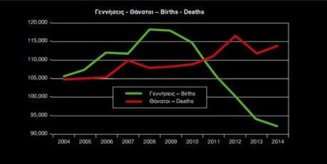 Kατά πολύ ξεπέρασαν οι θάνατοι τις γεννήσεις στην Ελλάδα τα χρόνια των μνημονίων (PHOTO)