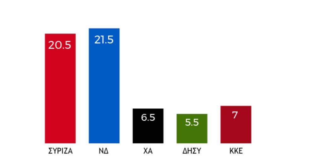 Έγκυρη εταιρεία δημοσκοπήσεων δείχνει ισοπαλία ΣΥΡΙΖΑ-ΝΔ