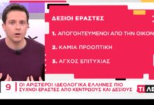 Λιγότερο σεξ κάνουν οι δεξιοί από τους αριστερούς στην Ελλάδα, σύμφωνα με έγκυρη έρευνα